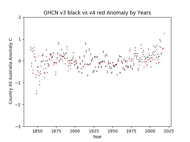 GHCN v3.3 vs v4 Australia Anomaly
