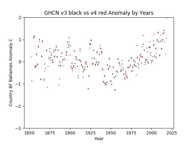 GHCN v3.3 vs v4 Bahamas Anomaly