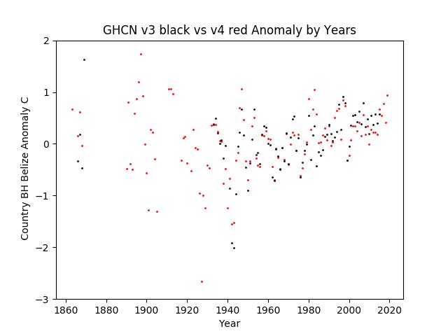 GHCN v3.3 vs v4 Belize Anomaly