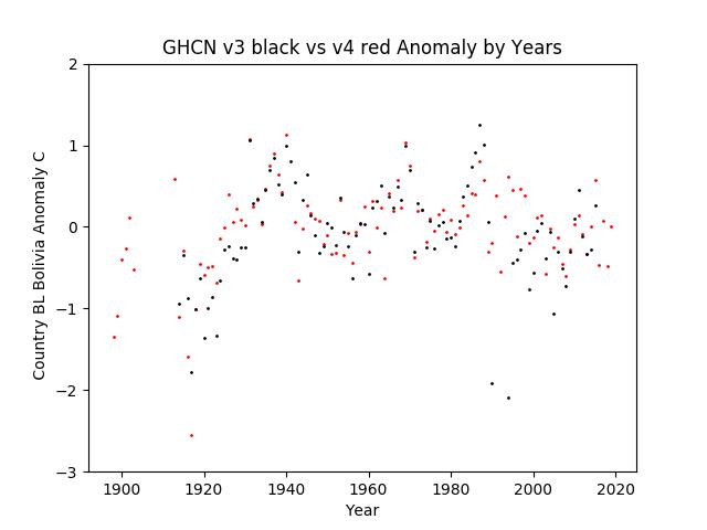 GHCN v3.3 vs v4 Bolivia Anomaly