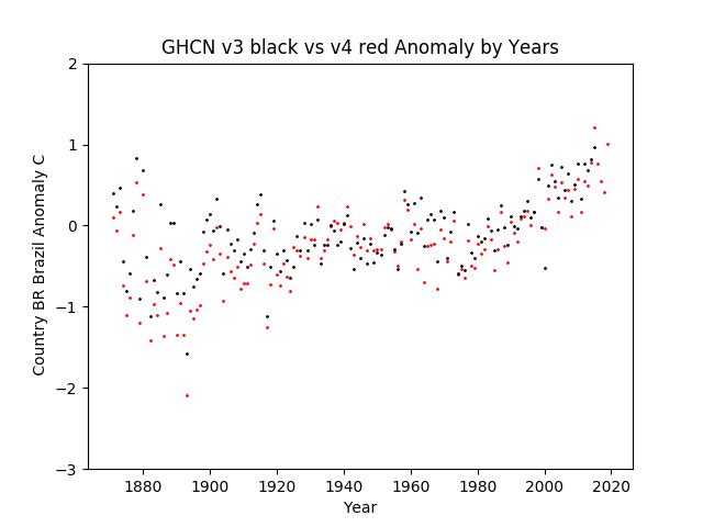 GHCN v3.3 vs v4 Brazil Anomaly