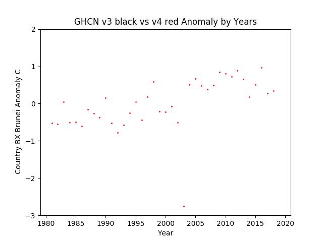 GHCN v3.3 vs v4 Brunei Anomalies