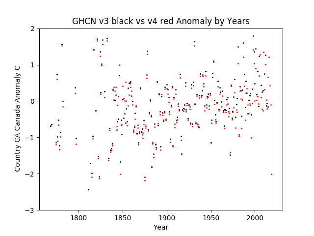 GHCN v3.3 vs v4 Canada Anomaly
