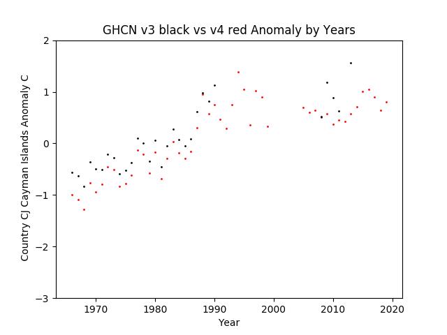GHCN v3.3 vs v4 Cayman Islands Anomaly