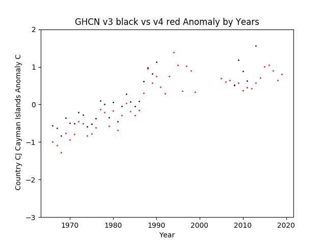 GHCN v3.3 vs v4 Cayman Islands Anomaly