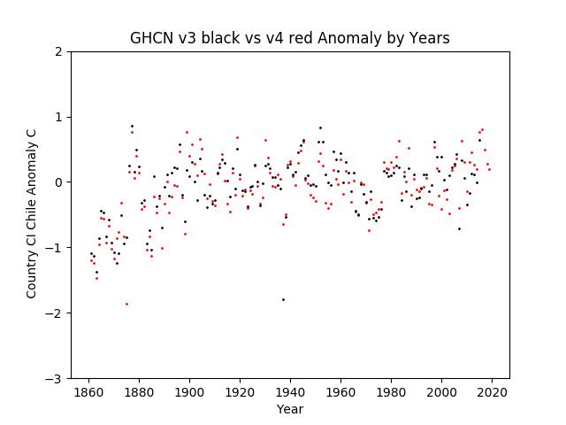 GHCN v3.3 vs v4 Chile Anomaly