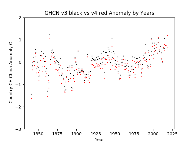 GHCN v3.3 vs v4 China Anomaly