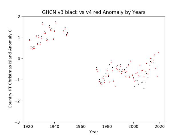GHCN v3.3 vs v4 Christmas Island Anomalies