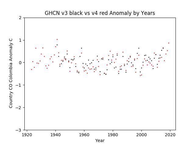 GHCN v3.3 vs v4 Colombia Anomaly