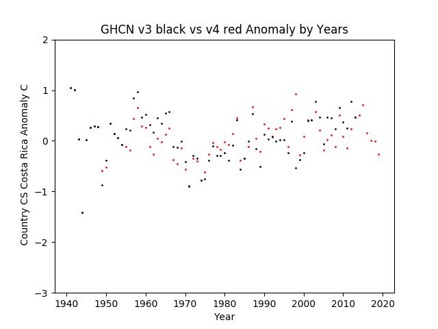 GHCN v3.3 vs v4 Costa Rica Anomaly
