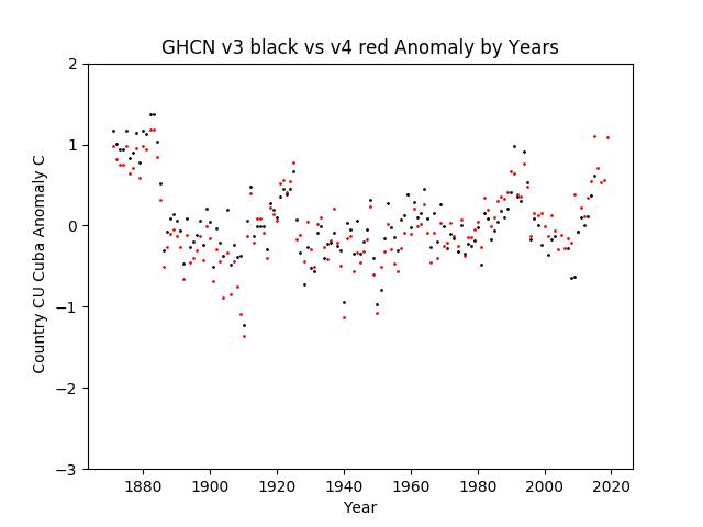 GHCN v3.3 vs v4 Cuba Anomaly
