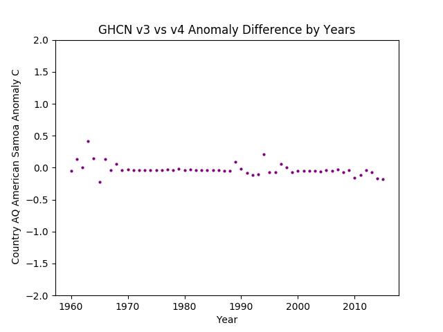 GHCN v3.3 vs v4 American Samoa Differences