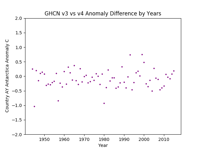GHCN v3.3 vs v4 Antarctica Difference