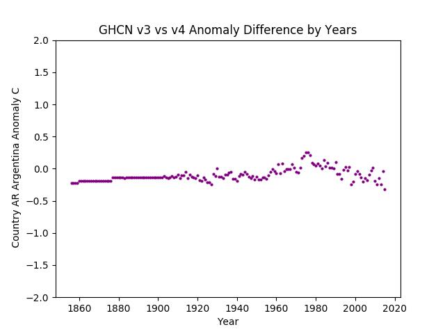 GHCN v3.3 vs v4 Argentina Difference
