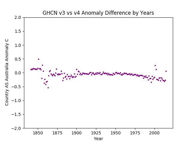 GHCN v3.3 vs v4 Australia Difference