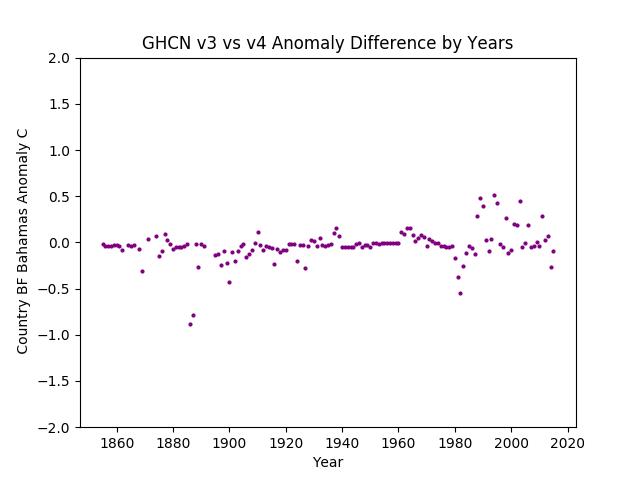 GHCN v3.3 vs v4 Bahamas Difference