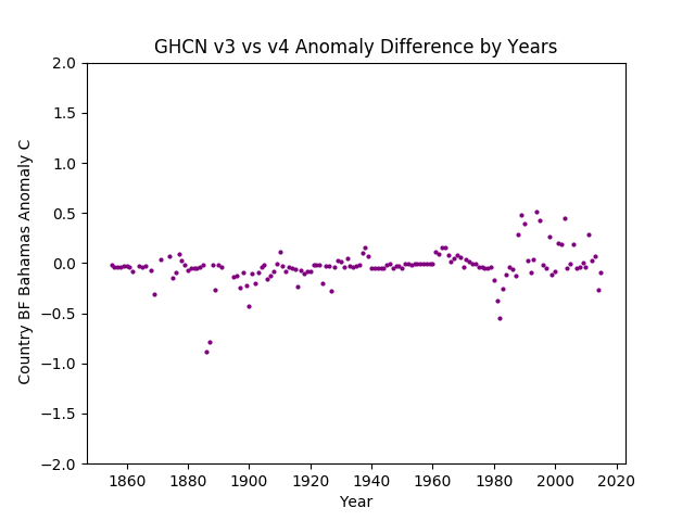 GHCN v3.3 vs v4 Bahamas Difference