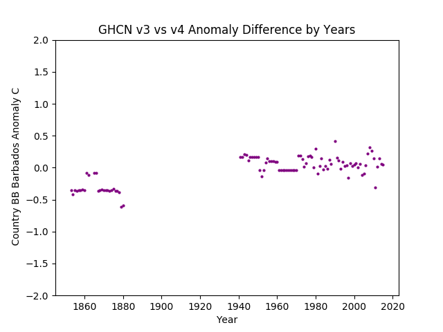 GHCN v3.3 vs v4 Barbados Difference