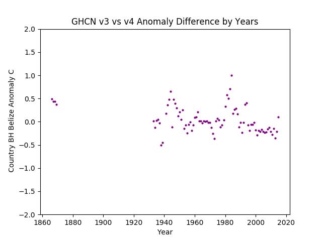 GHCN v3.3 vs v4 Belize Difference
