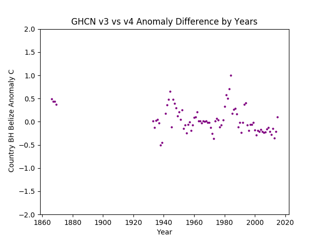 GHCN v3.3 vs v4 Belize Difference