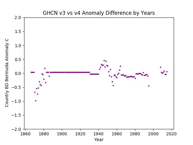 GHCN v3.3 vs v4 Bermuda Difference