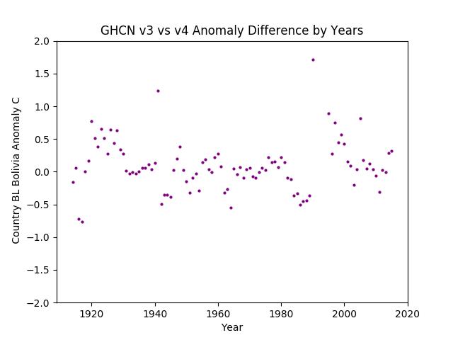 GHCN v3.3 vs v4 Bolivia Difference