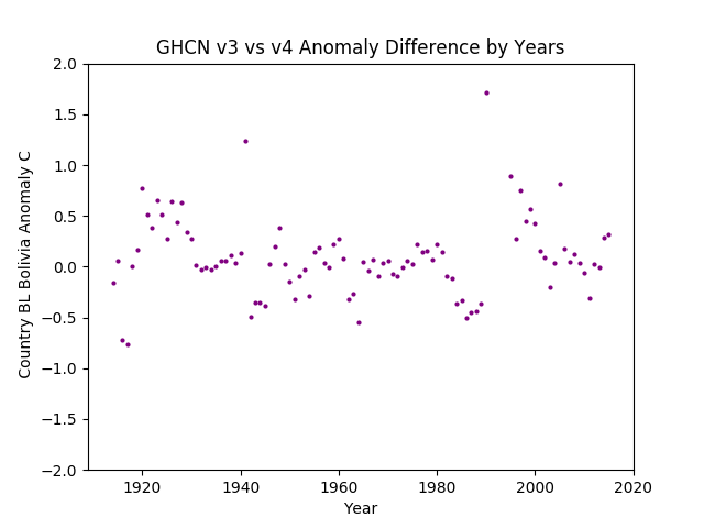GHCN v3.3 vs v4 Bolivia Difference