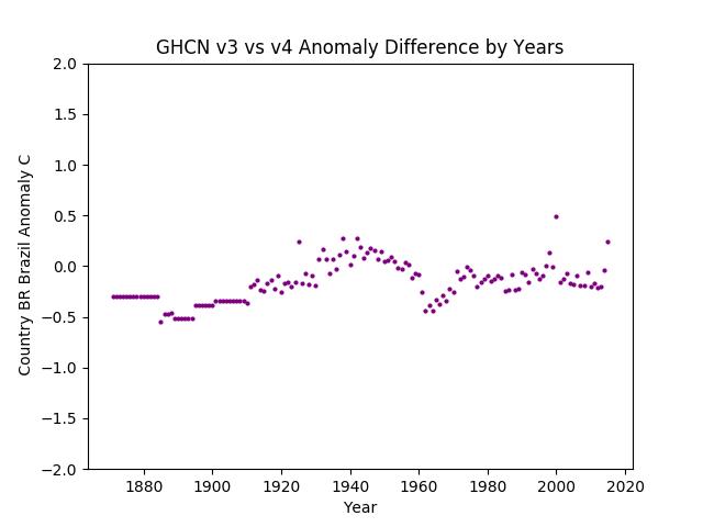 GHCN v3.3 vs v4 Brazil Difference