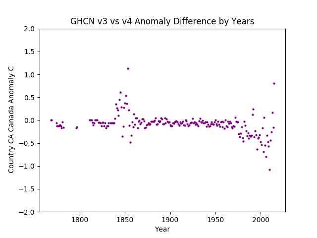 GHCN v3.3 vs v4 Canada Difference