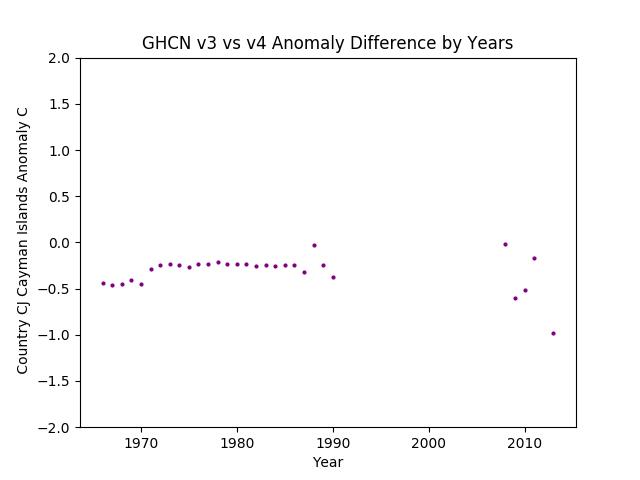 GHCN v3.3 vs v4 Cayman Islands Difference