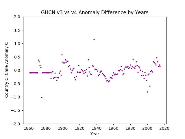 GHCN v3.3 vs v4 Chile Difference