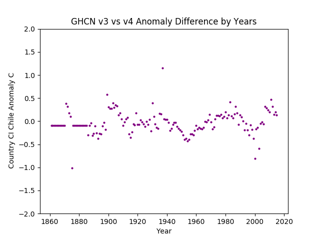 GHCN v3.3 vs v4 Chile Difference