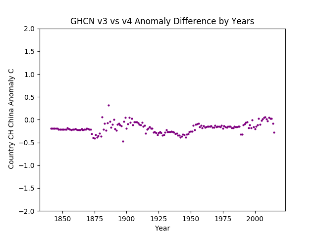 GHCN v3.3 vs v4 China Difference