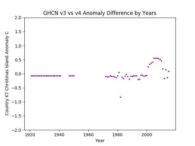 GHCN v3.3 vs v4 Christmas Island Differences
