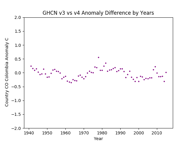GHCN v3.3 vs v4 Colombia Difference