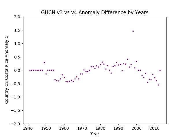 GHCN v3.3 vs v4 Costa Rica Difference