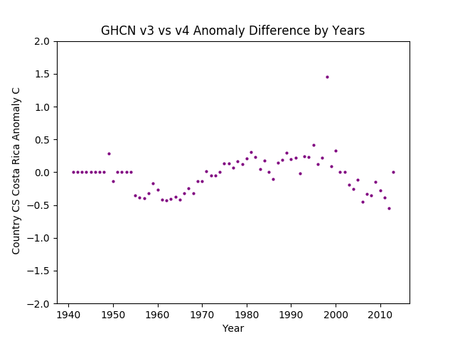GHCN v3.3 vs v4 Costa Rica Difference