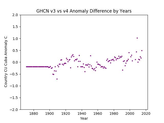 GHCN v3.3 vs v4 Cuba Difference