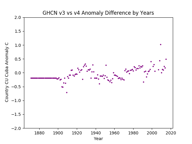 GHCN v3.3 vs v4 Cuba Difference