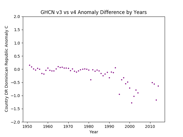 GHCN v3.3 vs v4 Dominican Republic Difference