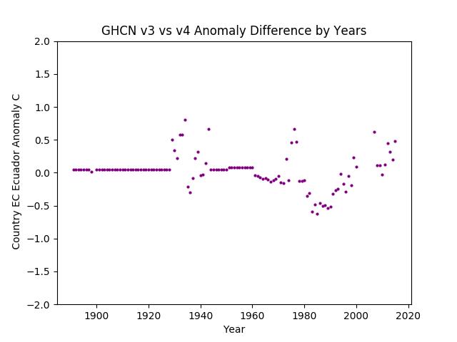 GHCN v3.3 vs v4 Ecuador Difference