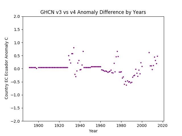 GHCN v3.3 vs v4 Ecuador Difference