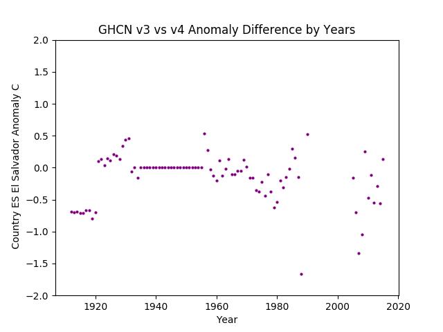 GHCN v3.3 vs v4 El Salvador Difference