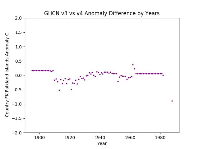 GHCN v3.3 vs v4 Falkland Islands Difference