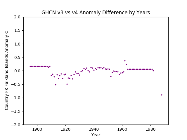 GHCN v3.3 vs v4 Falkland Islands Difference