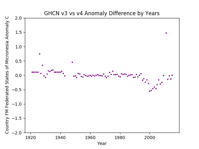GHCN v3.3 vs v4 Federated States Of Micronesia Differences