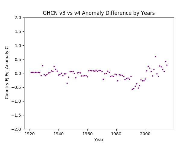 GHCN v3.3 vs v4 Fiji Differences