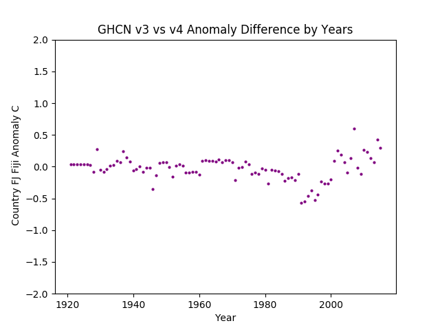 GHCN v3.3 vs v4 Fiji Differences