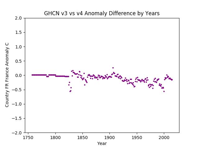 GHCN v3.3 vs v4 France Difference