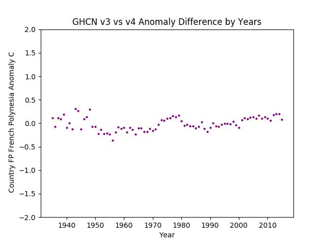 GHCN v3.3 vs v4 French Polynesia Difference